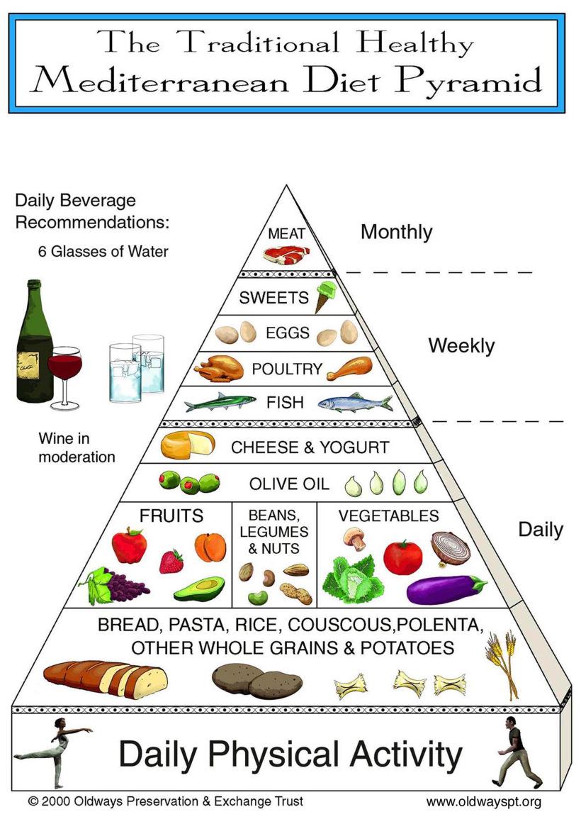 地中海式ダイエット・ピラミッド